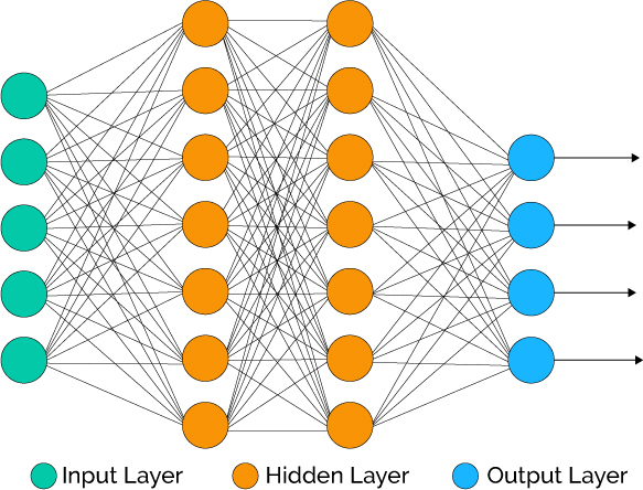 Architecture of Artificial Neural Networks