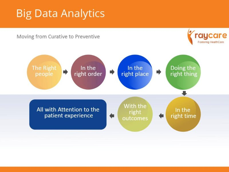 Big Data Analytic Health Care