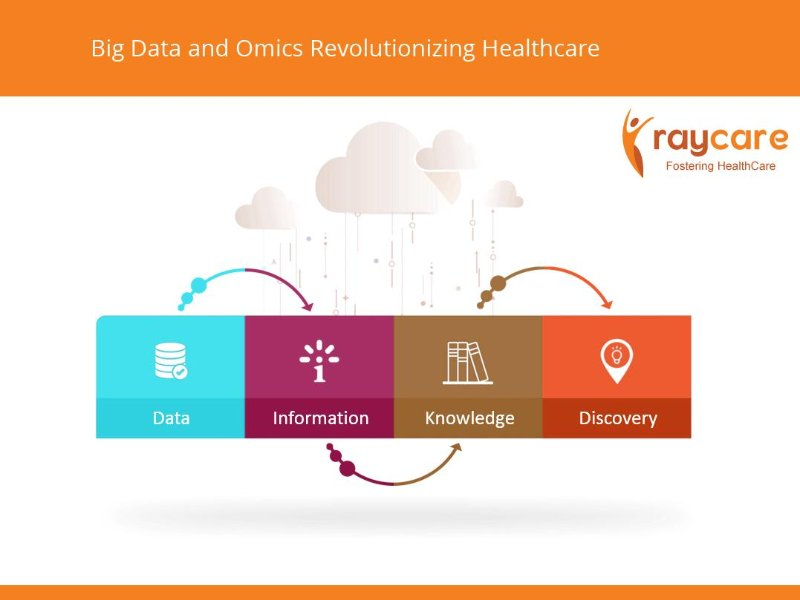 Big Data Revolutionizing Health Care
