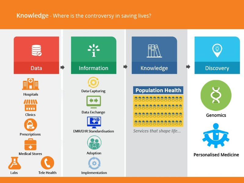 Impact of Big Data in Health Care