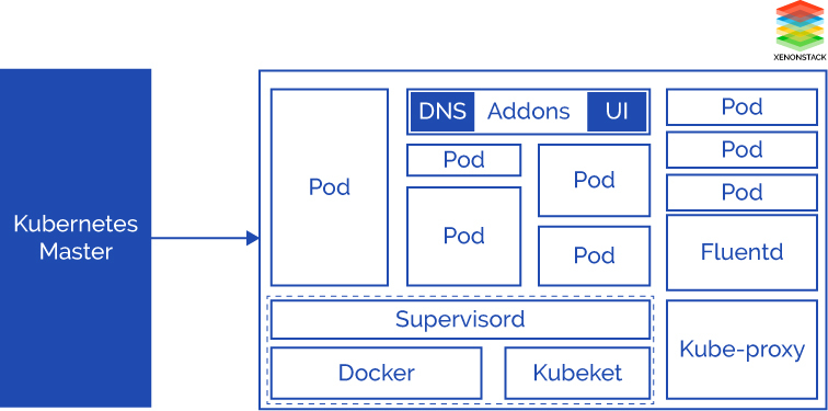 Kubernetes overview kubernetes consulting services for Architecture kubernetes