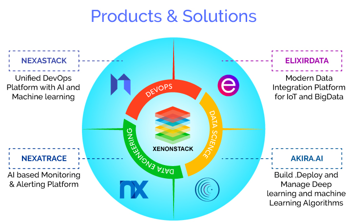 XenonStack Product and Solutions Offerings