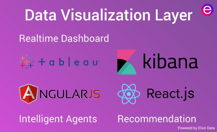 Data Visualization Layer of Big Data Framework