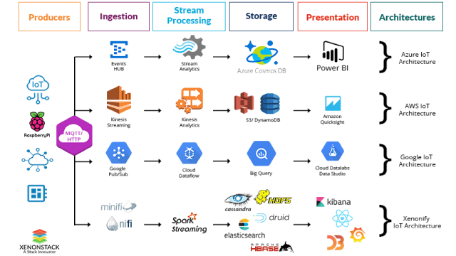Real-Time IoT Analytics Platform Using MQTT & Xenonify with Microsoft Azure, Google Cloud & AWS